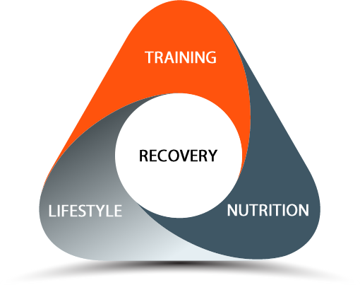 recovery-driven finess
